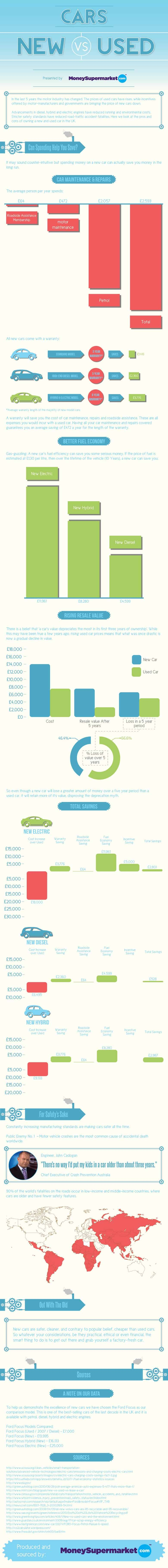 Which cars save you more money