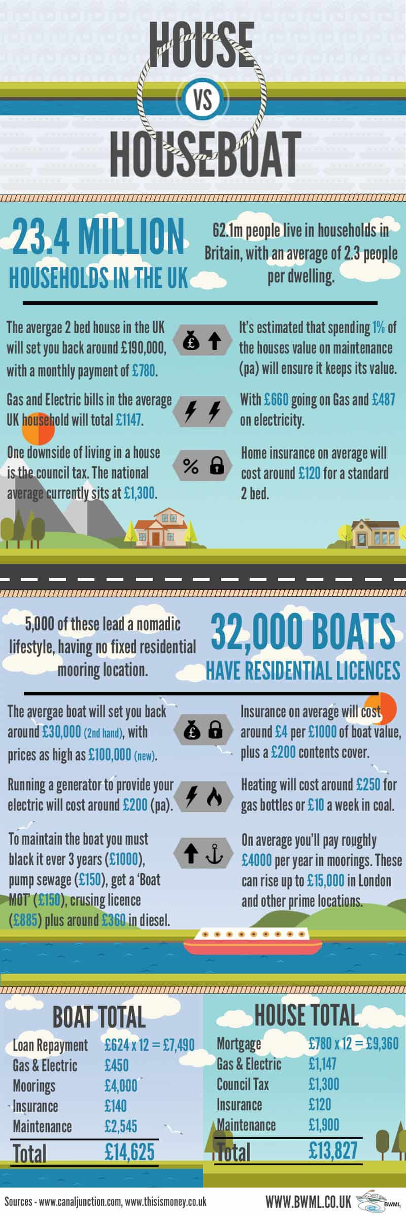 Boat vs House Infographic, The cost of life on a boat