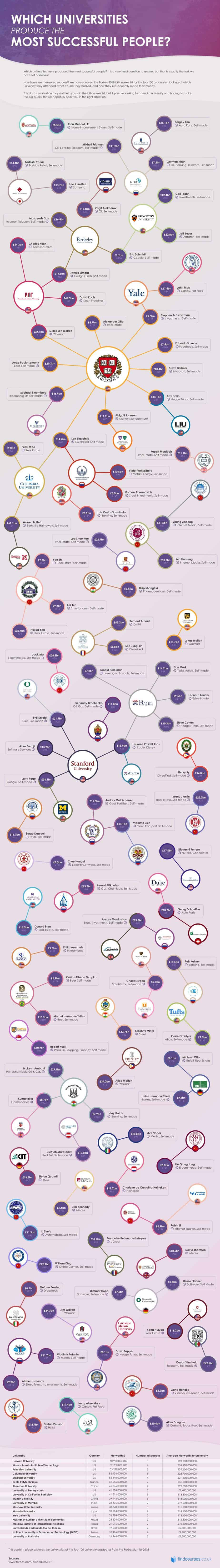 Which Universities Educated the Most Successful People