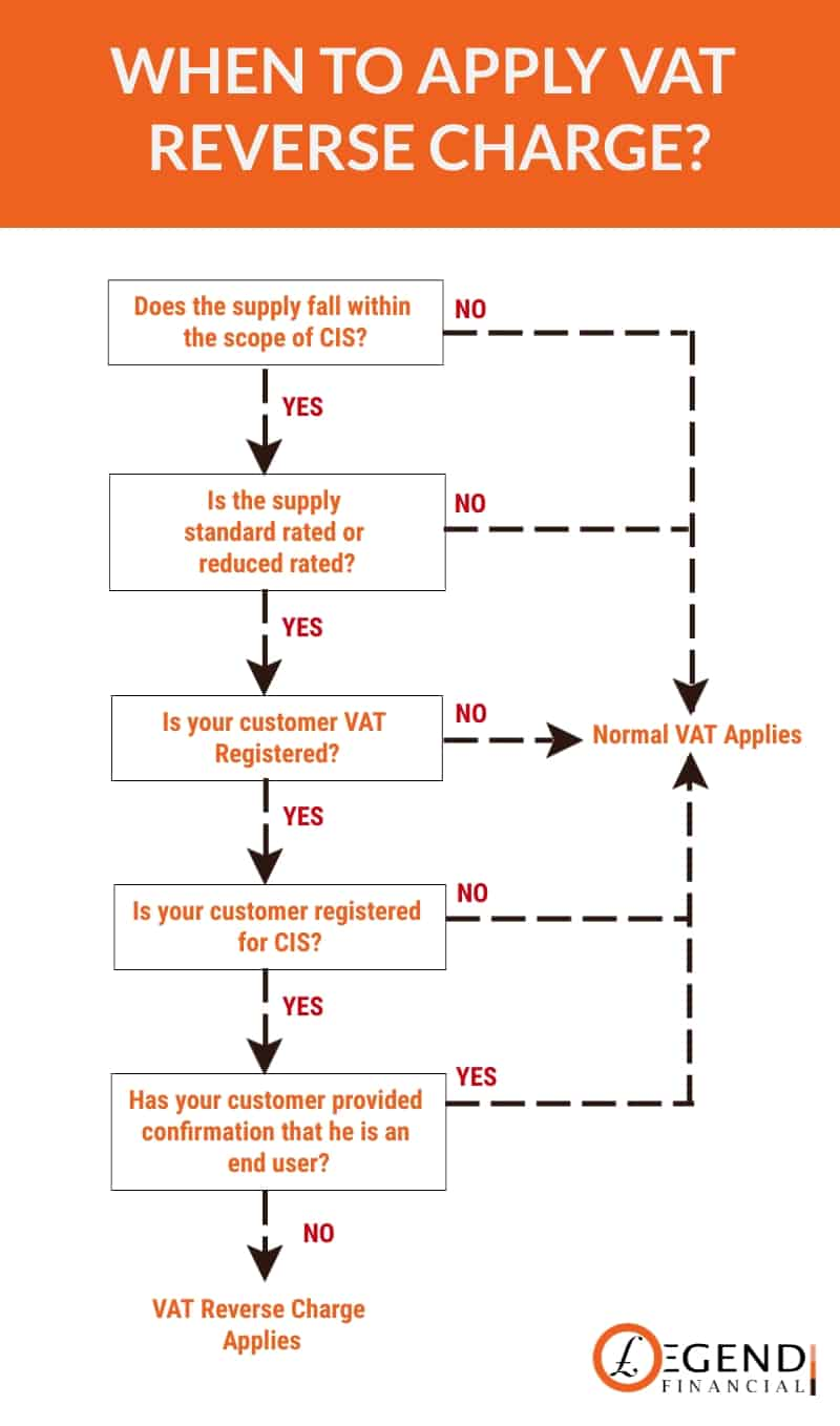 When to Apply VAT Reverse Charge?