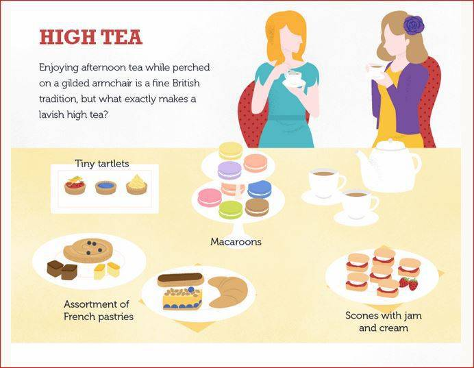 what is high tea